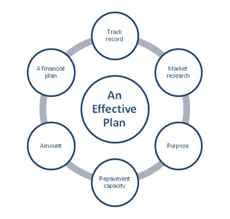 Elements of a Successful Business Plan