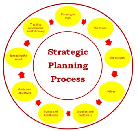 Typical elements of a business plan