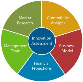 5 Elements Of The Most Effective Business Plans